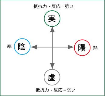 漢方考え方